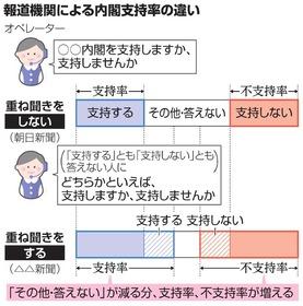 世論調査のトリセツ)内閣支持率、なぜ新聞社で違う?:朝日新聞デジタル