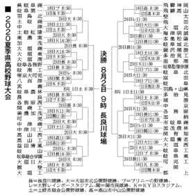 岐阜 県 高校 野球 高校野球ドットコム 【岐阜版】