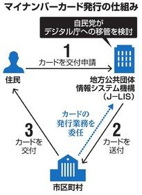公共 システム 地方 団体 機構 情報