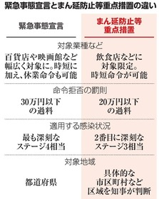 事態 宣言 事態 宣言 緊急 違い 非常 3回の「緊急事態宣言」違いは? 「期間・地域・対策」を比較