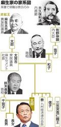 麻生家系図