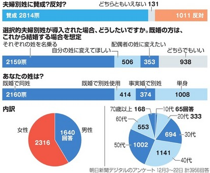 夫婦の姓、どう向き合うべきか 4千近い意見から考える:朝日新聞デジタル
