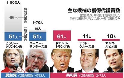 トランプ氏、各層に支持浸透 共和党の大統領候補者選び:朝日新聞デジタル
