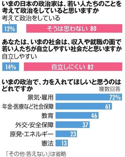 格差、行き過ぎている」59% 18~19歳世論調査:朝日新聞デジタル