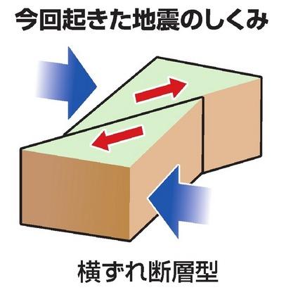 浅い震源、内陸型か 震源地周辺の断層帯、動いた可能性:朝日新聞デジタル
