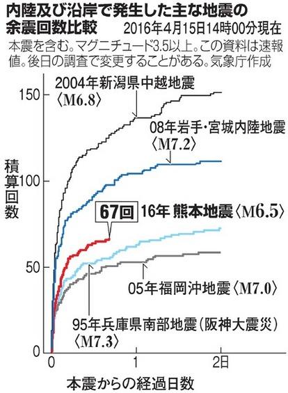 3日以内の震度6弱は20% 気象庁、余震確率を発表:朝日新聞デジタル
