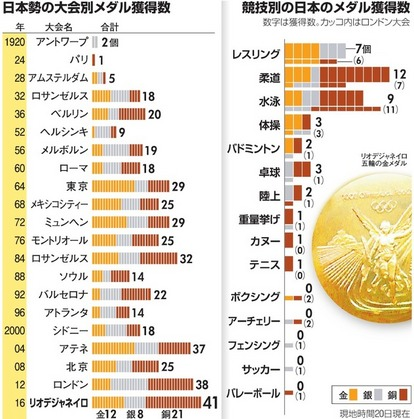 日本、最多のメダル41個 リオ五輪、実った改革 - 一般スポーツ ...