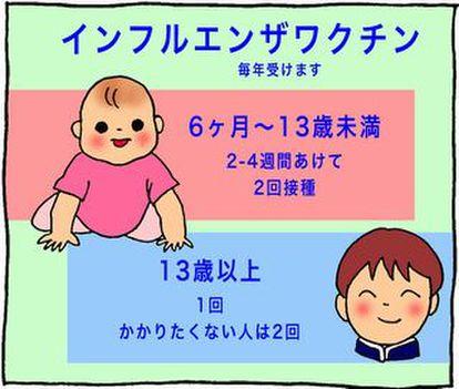 インフルエンザ 予防 接種