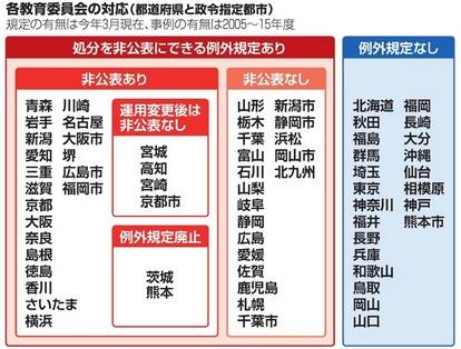 セクハラ 奈良 高校 「セクハラトイレ」ついに改善 京都の中学、女子から男子丸見え 文化・ライフ 地域のニュース 京都新聞