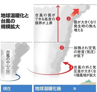 台風 温暖 化