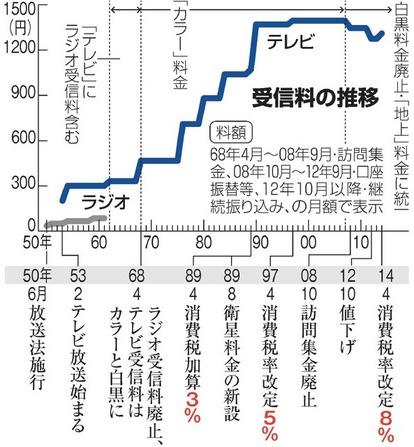 NHK受信料、任意のわけは かつて義務化の動きも:朝日新聞デジタル