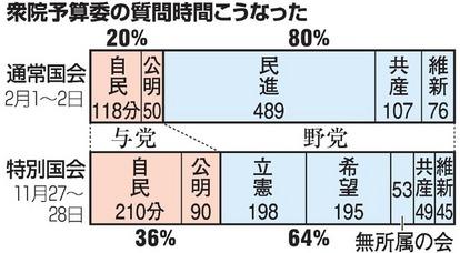 質問時間は与党5・野党9 衆院予算委、与党が押し切る:朝日新聞デジタル