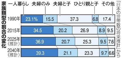数 日本 世帯