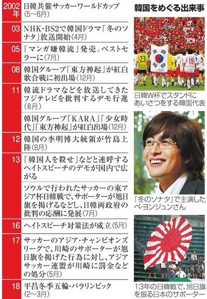 嫌韓、共催W杯が刺激した 平昌五輪、新たな政治案件に:朝日新聞デジタル