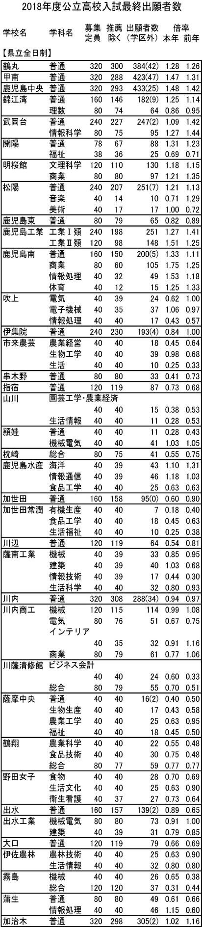 静岡 県 高校 入試 2021 倍率