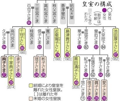 女性皇族、皇籍離脱続く さらに減少加速の可能性も:朝日新聞デジタル