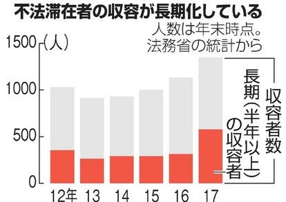 不法滞在の外国人、収容が長期化 半年以上が700人超:朝日新聞デジタル