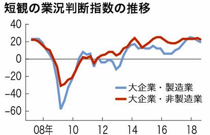 景況感、3四半期連続悪化 日銀短観、大企業・製造業:朝日新聞デジタル