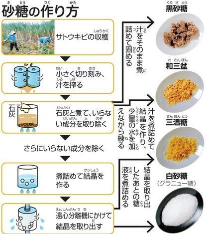 白砂糖が体に悪いってホント? 黒糖や三温糖との違いは:朝日新聞デジタル