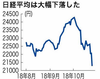 日経平均、800円超の下落 ダウ急落で7カ月ぶり安値:朝日新聞デジタル