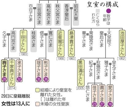 絢子さま、結婚後の暮らしは? 年金や警備はどうなる:朝日新聞デジタル