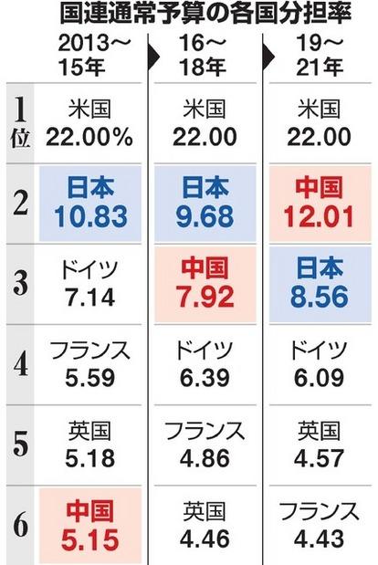 国連予算の分担率、日本3位に後退 中国が2位に浮上:朝日新聞デジタル
