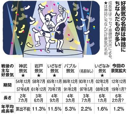 神武・いざなぎ・バブル…戦後最長のこの景気、君の名は:朝日新聞デジタル