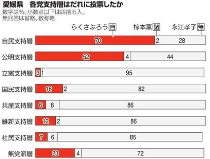 参議院 選挙 出口 調査