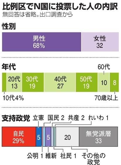 """【悲報】日本の40代男性、ガチで無能だった。N国に投票したほとんどが""""40代""""""""男""""と判明の衝撃"""