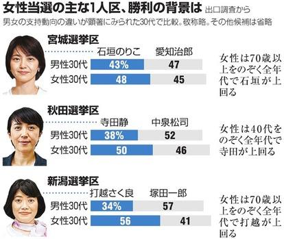 選挙 参議院