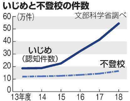 いじめ54万件、不登校16万人で過去最多 昨年度調査:朝日新聞デジタル