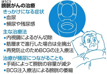 膀胱 炎 治し 方