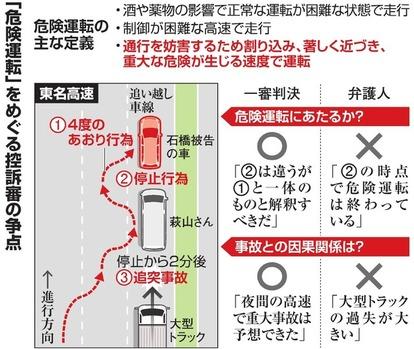 停車で「危険運転」成立するか 6日に東名あおり控訴審:朝日新聞デジタル