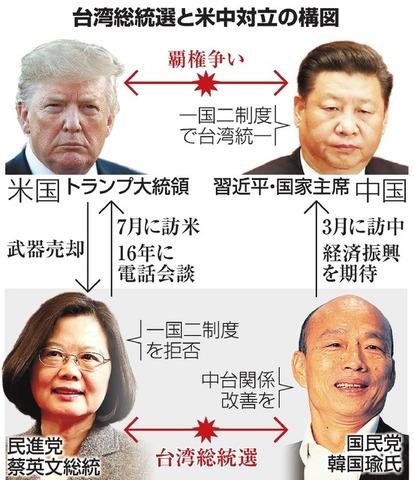 台湾 と 中国 の 関係