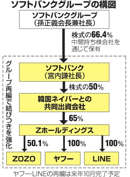ソフトバンク グループ の 株価