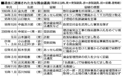 人 逮捕 リスト 日本