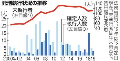 8年連続の死刑執行、法相は理由語らず 一家四人殺害:朝日新聞デジタル