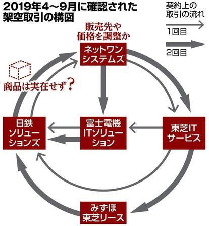 架空取引、東芝子会社など5社関与 循環で装った疑い:朝日新聞デジタル