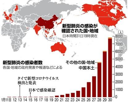 コロナ ウイルス 日本 グラフ