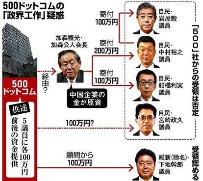 IR汚職 議員への資金提供「中国企業が原資」と供述 [IR汚職事件 ...