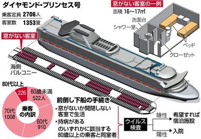 客船 コロナ ウイルス 新型コロナウイルス発生で激震のクルーズ業界 日本に寄港する各社の対応は?