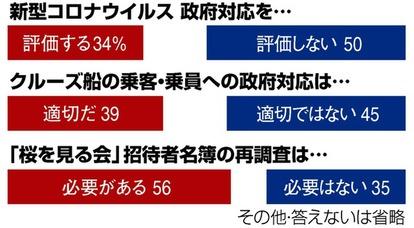 新型コロナの政府対応「評価せず」50% 朝日世論調査 [新型コロナ ...
