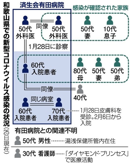 県 者 和歌山 感染
