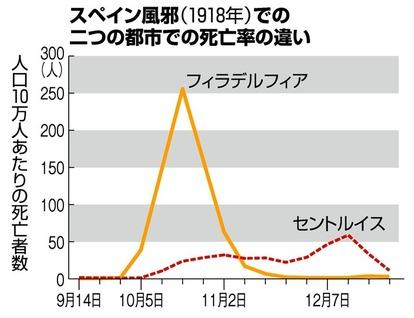 スペイン 風邪 の 終息 日本はパンデミックをいかに乗り越えたか~100年前のパンデミック・ス...