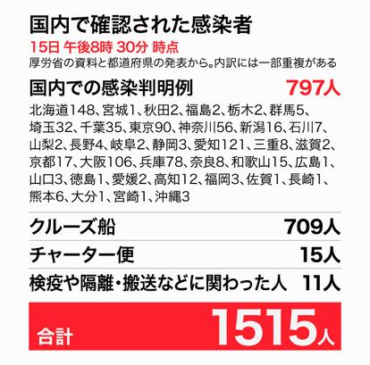 名古屋 コロナ ウイルス 感染 者 数