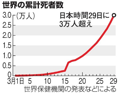 日本 3月 死者数