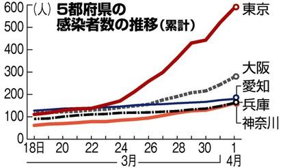 大阪 今日 の コロナ 感染 者