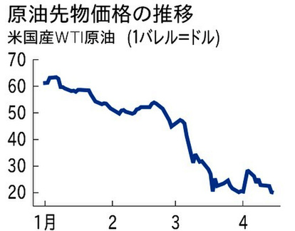 原油 価格 wti