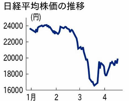 日経 本日 株価 の 平均