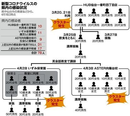 宮城 県 コロナ ウイルス 速報
